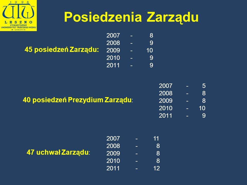Posiedzenia Zarządu 45 posiedzeń Zarządu: 2007 - 8 2008 - 9 2009 - 10 2010 - 9 2011 - 9 40 posiedzeń Prezydium Zarządu : 2007 - 5 2008 - 8 2009 - 8 20