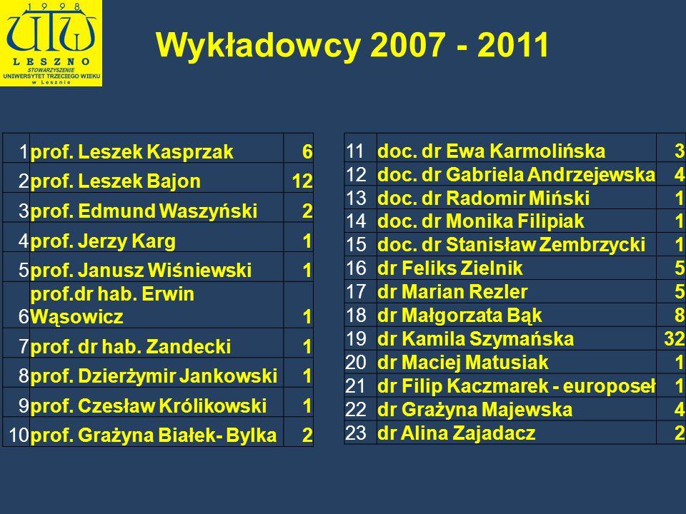 1prof. Leszek Kasprzak6 2prof. Leszek Bajon12 3prof. Edmund Waszyński2 4prof. Jerzy Karg1 5prof. Janusz Wiśniewski1 6 prof.dr hab. Erwin Wąsowicz1 7pr
