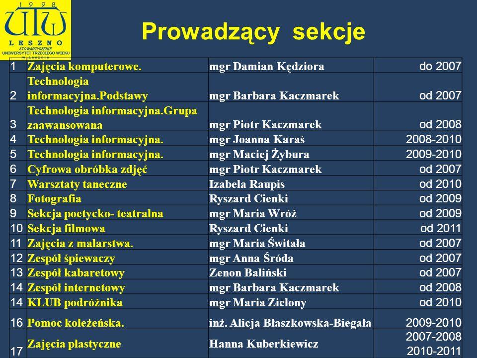 1 Zajęcia komputerowe.mgr Damian Kędziora do 2007 2 Technologia informacyjna.Podstawymgr Barbara Kaczmarek od 2007 3 Technologia informacyjna.Grupa za