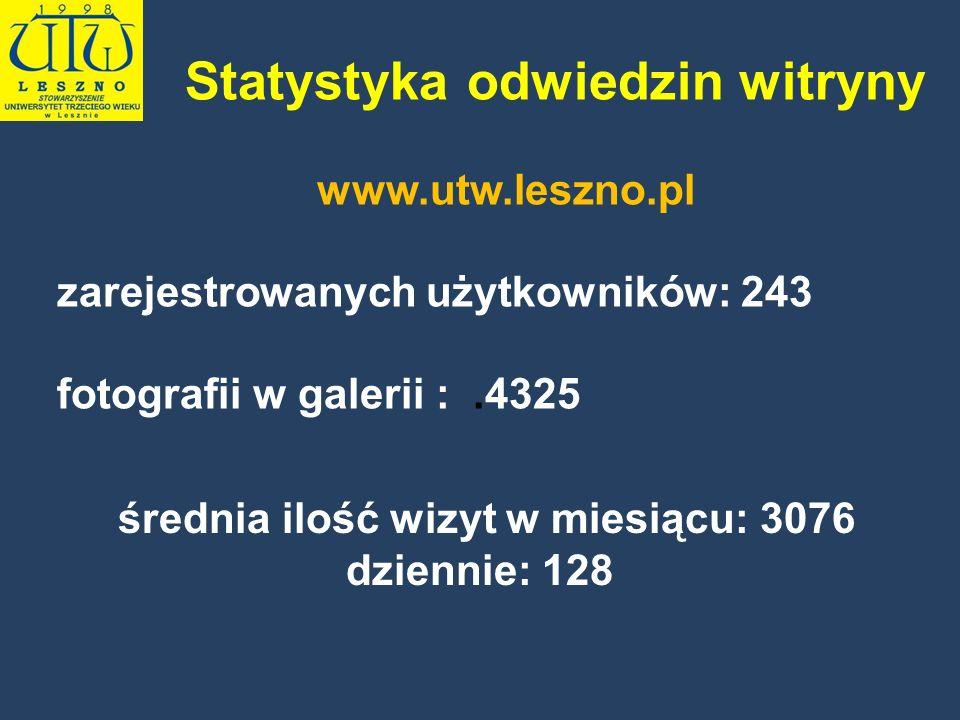 Statystyka odwiedzin witryny www.utw.leszno.pl zarejestrowanych użytkowników: 243 fotografii w galerii :.4325 średnia ilość wizyt w miesiącu: 3076 dzi