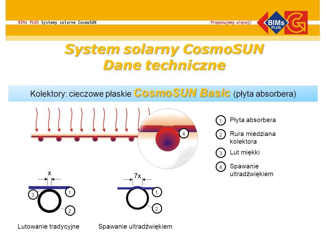 CosmoSUN Basic Kolektory: cieczowe płaskie CosmoSUN Basic (płyta absorbera) Lutowanie tradycyjneSpawanie ultradźwiękiem 1 2 Płyta absorbera Rura miedz