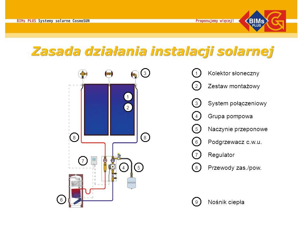 Zasada działania instalacji solarnej 1 2 3 45 6 7 88 1 Kolektor słoneczny Zestaw montażowy System połączeniowy 3 4 Grupa pompowa 5 Naczynie przeponowe