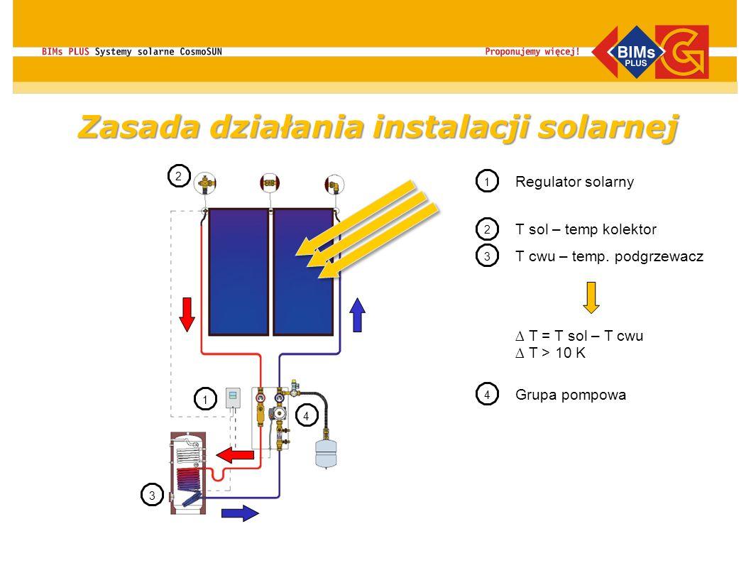 Zasada działania instalacji solarnej 2 2 1 T sol – temp kolektor T cwu – temp. podgrzewacz 3 1 3 Regulator solarny T = T sol – T cwu T > 10 K 4 4 Grup