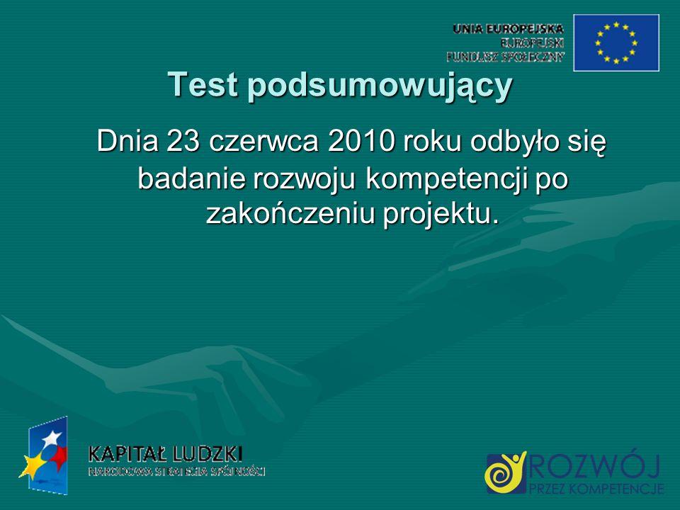 Test podsumowujący Dnia 23 czerwca 2010 roku odbyło się badanie rozwoju kompetencji po zakończeniu projektu. Dnia 23 czerwca 2010 roku odbyło się bada