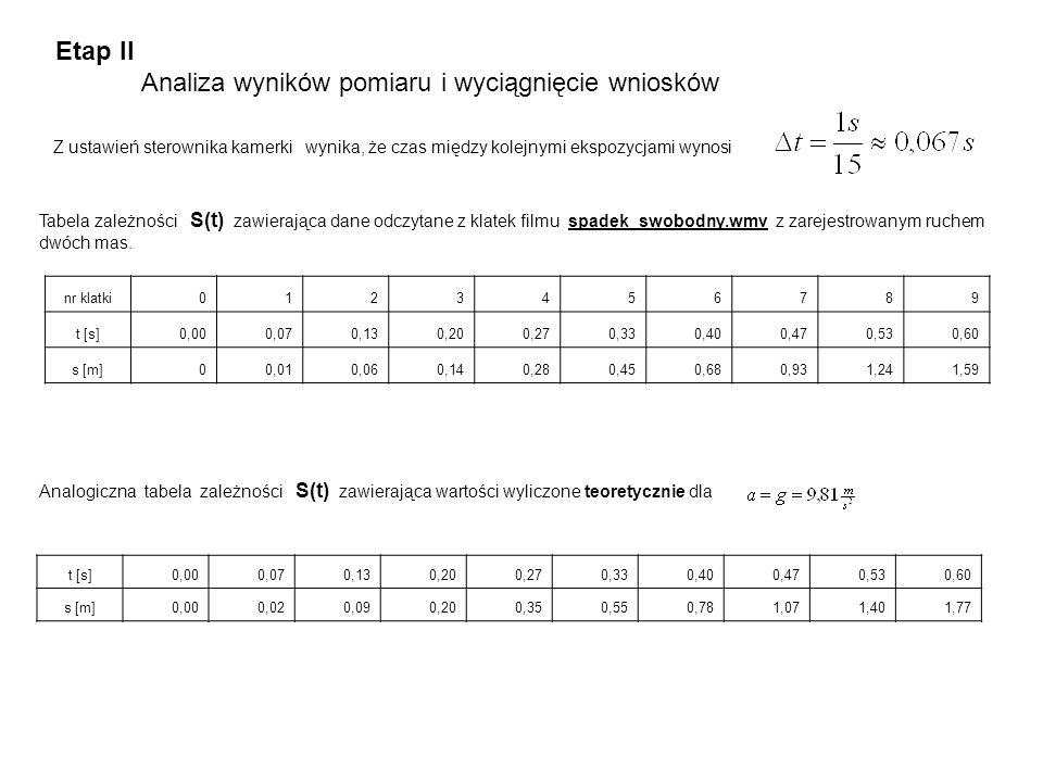 Etap II Analiza wyników pomiaru i wyciągnięcie wniosków Tabela zależności S(t) zawierająca dane odczytane z klatek filmu spadek_swobodny.wmv z zarejes