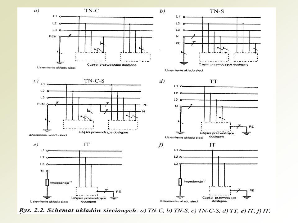 Układ sieciowy TN charakteryzuje się następującymi cechami: punkt neutralny źródła napięcia (prądnica, transformator) powinien być uziemiony, wszystkie części przewodzące dostępne, które w normalnych warunkach nie są pod napięciem powinny być połączone z uziemionym punktem neutralnym źródła za pomocą przewodów ochronnych PE lub ochronno-neutralnych PEN, zaleca się przyłączanie przewodów ochronnych i ochronno-neutralnych do uziomów, zaleca się uziemienie przewodów ochronnych w miejscu ich wprowadzenia do budynku, zaleca się uziemienie punktu, w którym przewód ochronno-neutralny PEN rozdziela się na przewód ochronny PE i przewód neutralny N (układ TN-C-S), każdy obiekt budowlany powinien mieć połączenia wyrównawcze główne.