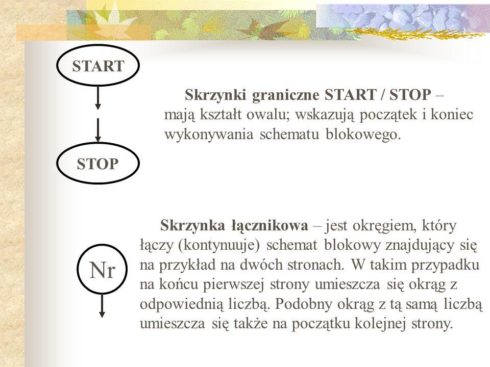 START STOP Skrzynki graniczne START / STOP – mają kształt owalu; wskazują początek i koniec wykonywania schematu blokowego. Nr Skrzynka łącznikowa – j