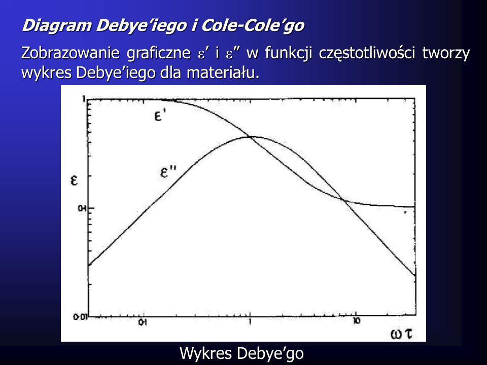 Diagram Debyeiego i Cole-Colego Zobrazowanie graficzne i w funkcji częstotliwości tworzy wykres Debyeiego dla materiału. Wykres Debyego