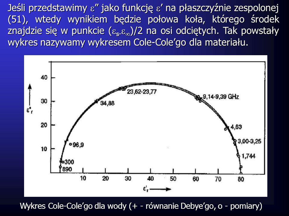 Jeśli przedstawimy jako funkcję na płaszczyźnie zespolonej (51), wtedy wynikiem będzie połowa koła, którego środek znajdzie się w punkcie ( s- )/2 na