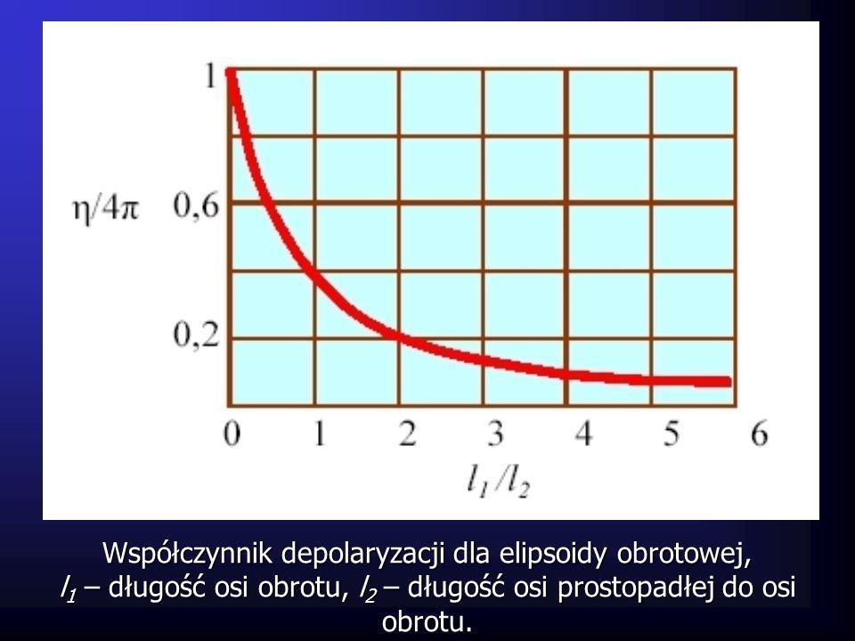 Współczynnik depolaryzacji dla elipsoidy obrotowej, l 1 – długość osi obrotu, l 2 – długość osi prostopadłej do osi obrotu.
