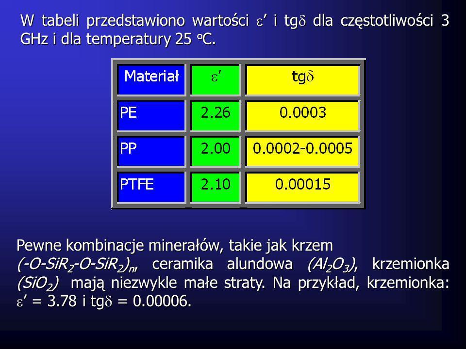 W tabeli przedstawiono wartości i tg dla częstotliwości 3 GHz i dla temperatury 25 o C. Pewne kombinacje minerałów, takie jak krzem (-O-SiR 2 -O-SiR 2