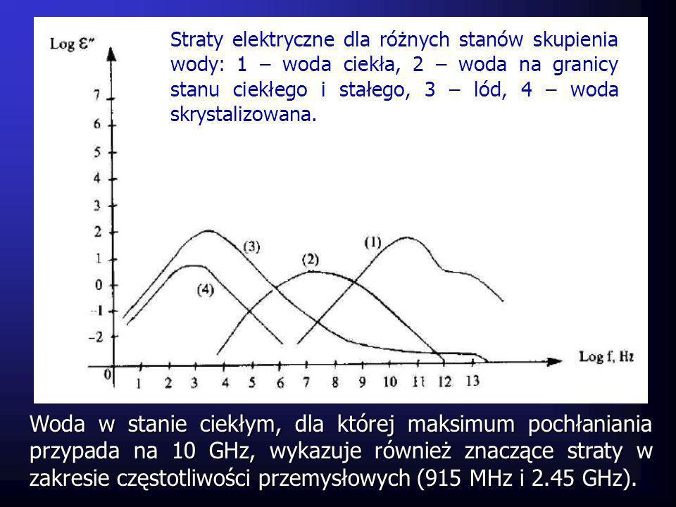 Woda w stanie ciekłym, dla której maksimum pochłaniania przypada na 10 GHz, wykazuje również znaczące straty w zakresie częstotliwości przemysłowych (