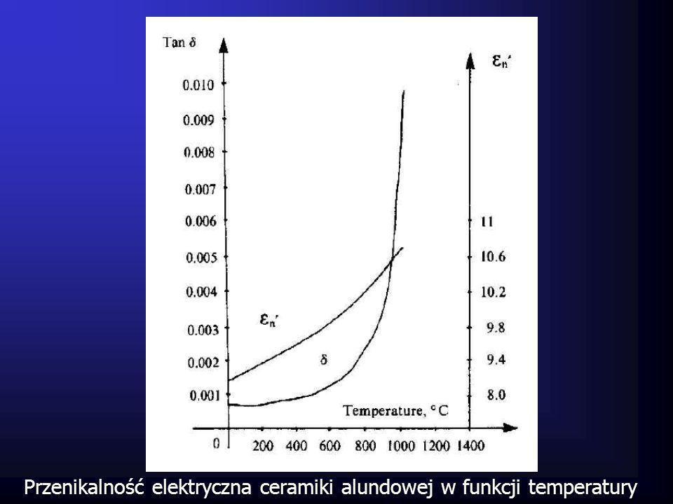Przenikalność elektryczna ceramiki alundowej w funkcji temperatury