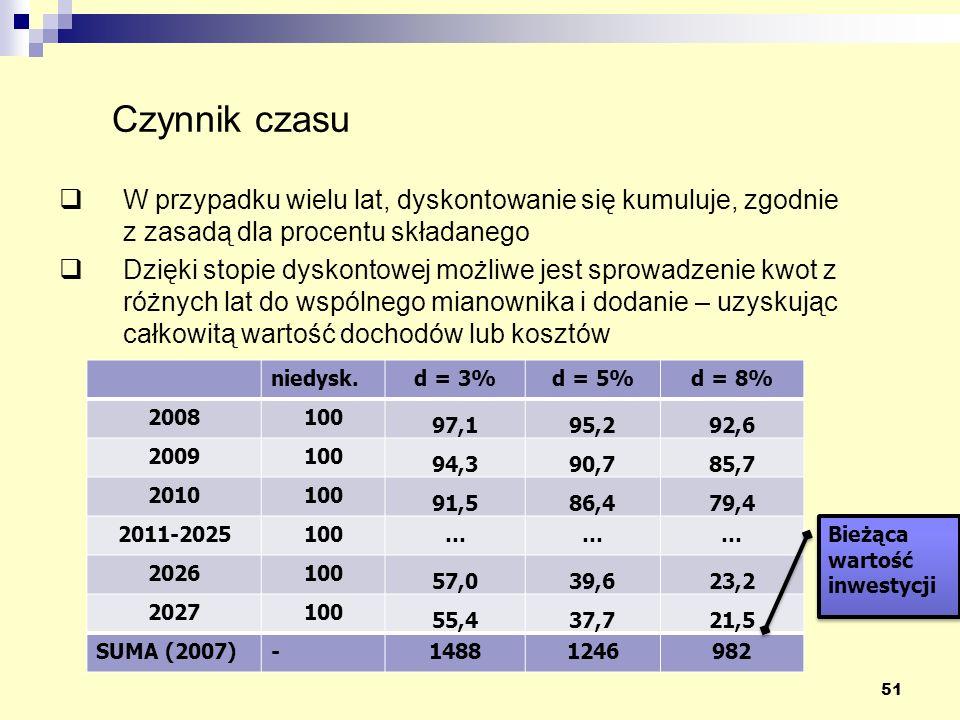 51 W przypadku wielu lat, dyskontowanie się kumuluje, zgodnie z zasadą dla procentu składanego Dzięki stopie dyskontowej możliwe jest sprowadzenie kwot z różnych lat do wspólnego mianownika i dodanie – uzyskując całkowitą wartość dochodów lub kosztów niedysk.d = 3%d = 5%d = 8% 2008100 97,195,292,6 2009100 94,390,785,7 2010100 91,586,479,4 2011-2025100……… 2026100 57,039,623,2 2027100 55,437,721,5 SUMA (2007)-14881246982 Bieżąca wartość inwestycji Bieżąca wartość inwestycji Czynnik czasu