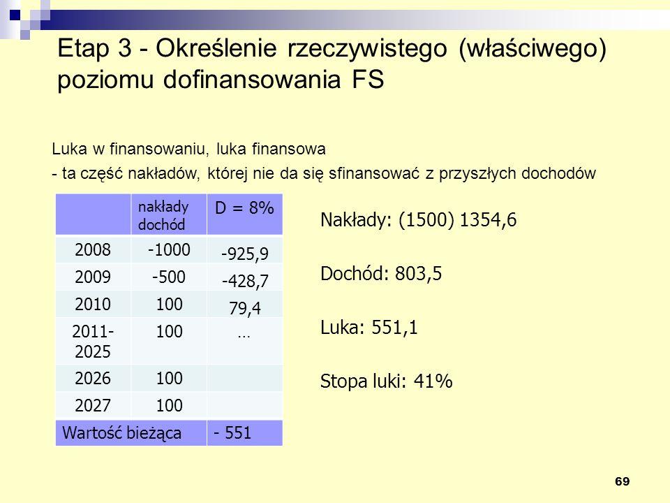 69 Luka w finansowaniu, luka finansowa - ta część nakładów, której nie da się sfinansować z przyszłych dochodów nakłady dochód D = 8% 2008-1000 -925,9