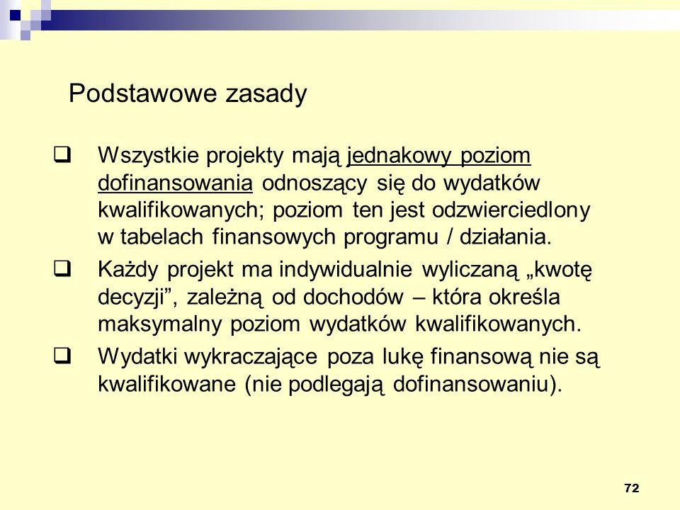 72 Wszystkie projekty mają jednakowy poziom dofinansowania odnoszący się do wydatków kwalifikowanych; poziom ten jest odzwierciedlony w tabelach finansowych programu / działania.