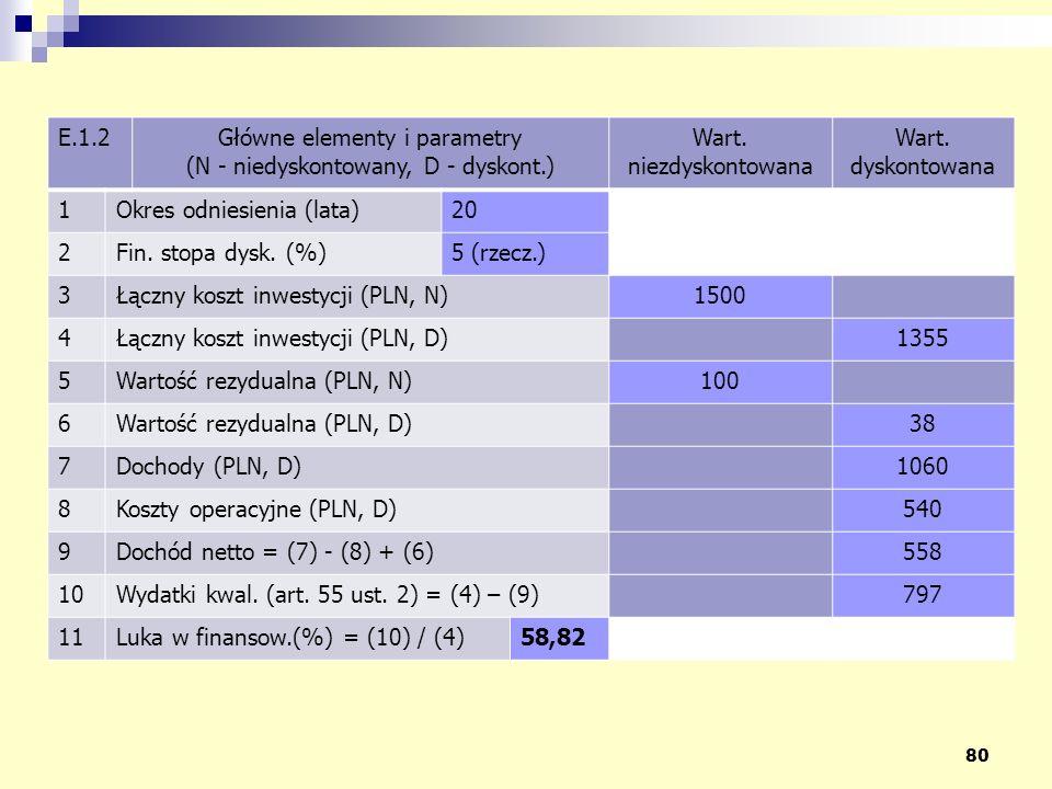 80 E.1.2Główne elementy i parametry (N - niedyskontowany, D - dyskont.) Wart. niezdyskontowana Wart. dyskontowana 1Okres odniesienia (lata)20 2Fin. st