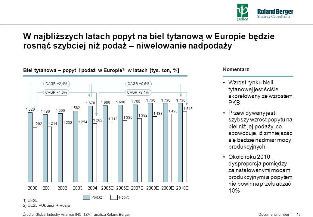 Document number 12 W najbliższych latach popyt na biel tytanową w Europie będzie rosnąć szybciej niż podaż – niwelowanie nadpodaży Źródło: Global Indu
