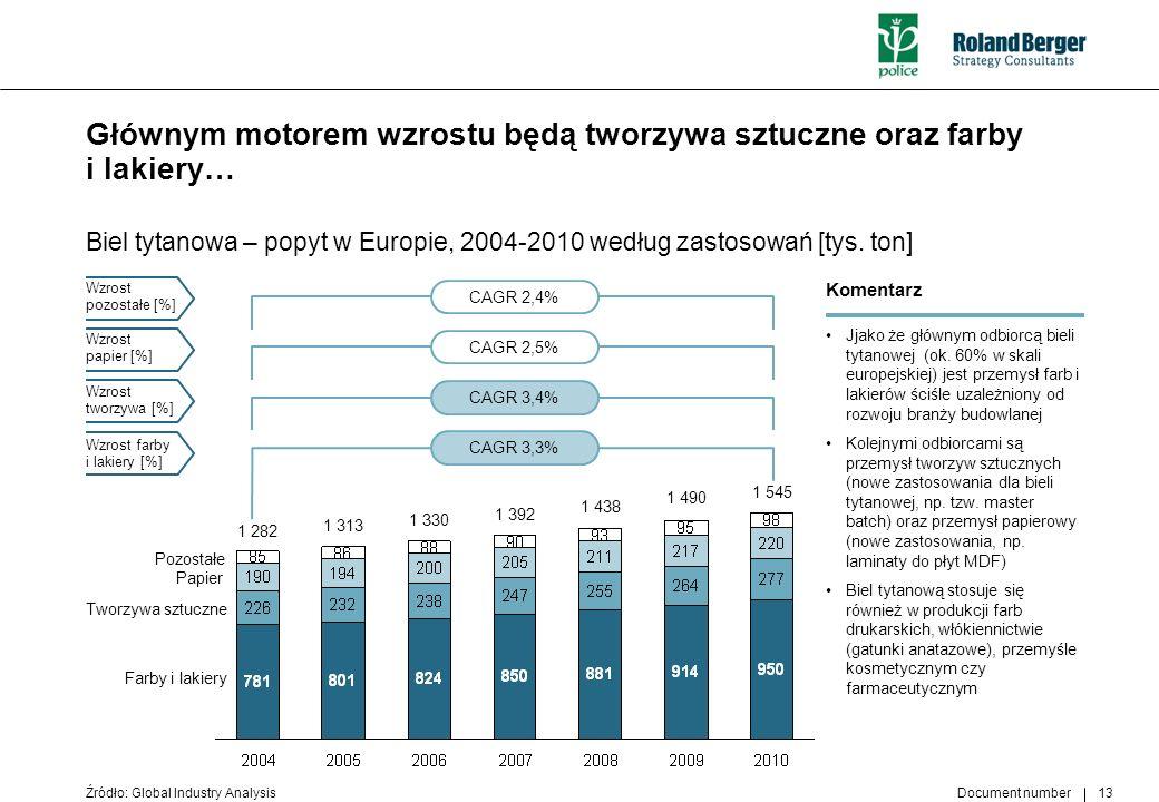 Document number 13 Głównym motorem wzrostu będą tworzywa sztuczne oraz farby i lakiery… Biel tytanowa – popyt w Europie, 2004-2010 według zastosowań [