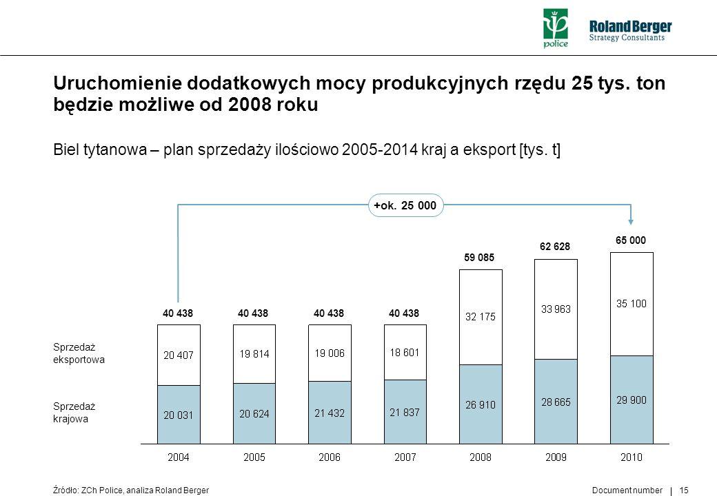 Document number 15 Uruchomienie dodatkowych mocy produkcyjnych rzędu 25 tys. ton będzie możliwe od 2008 roku Źródło: ZCh Police, analiza Roland Berger