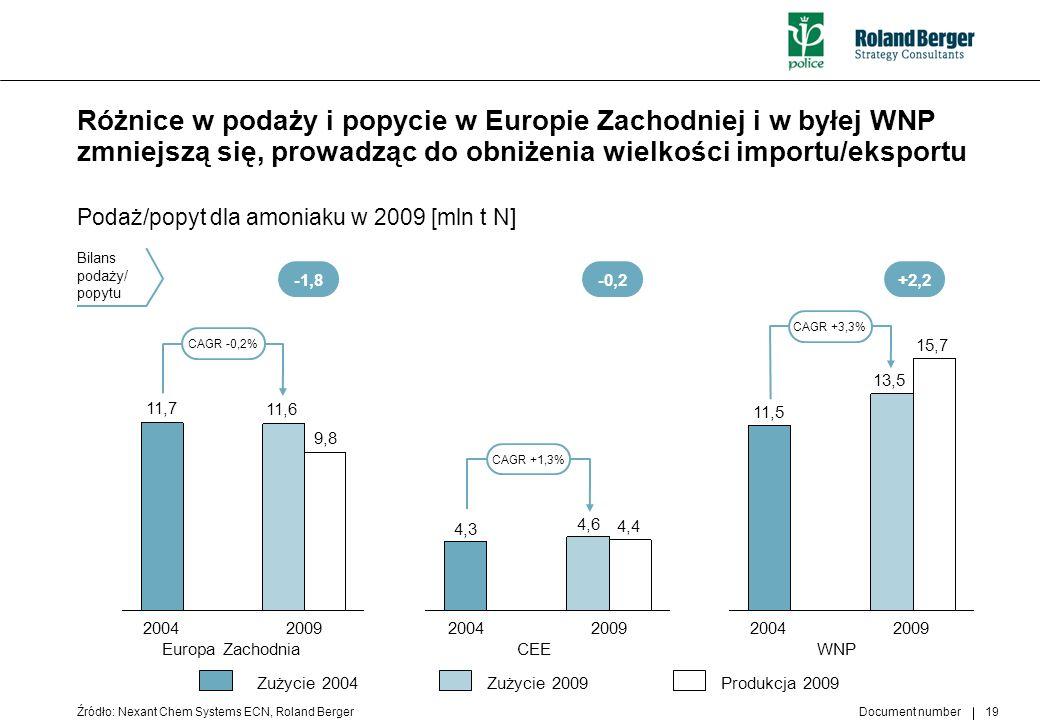Document number 19 Różnice w podaży i popycie w Europie Zachodniej i w byłej WNP zmniejszą się, prowadząc do obniżenia wielkości importu/eksportu Poda