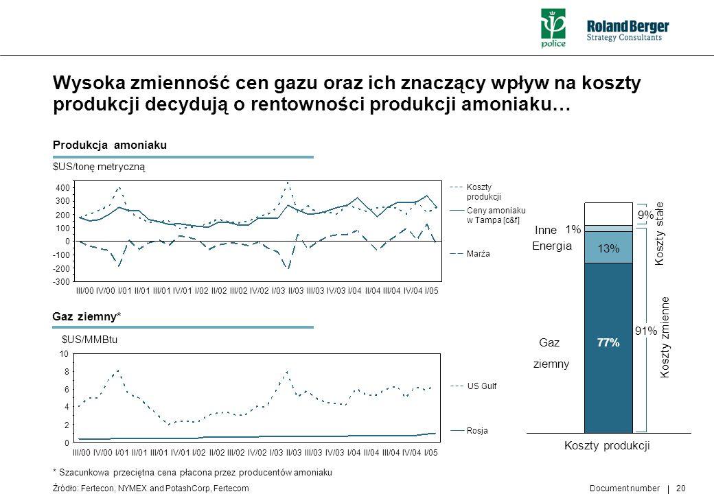 Document number 20 Wysoka zmienność cen gazu oraz ich znaczący wpływ na koszty produkcji decydują o rentowności produkcji amoniaku… Źródło: Fertecon,