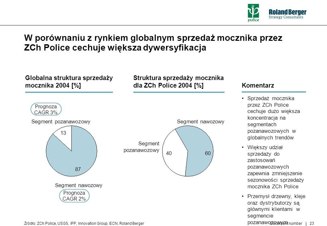 Document number 23 W porównaniu z rynkiem globalnym sprzedaż mocznika przez ZCh Police cechuje większa dywersyfikacja Źródło: ZCh Police, USGS, IFP, I