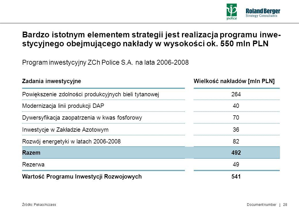 Document number 28 Bardzo istotnym elementem strategii jest realizacja programu inwe- stycyjnego obejmującego nakłady w wysokości ok. 550 mln PLN Prog