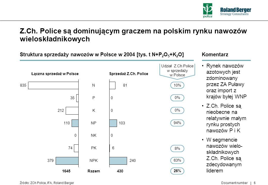 Document number 6 Z.Ch. Police są dominującym graczem na polskim rynku nawozów wieloskładnikowych Źródło: ZCh Police, IFA, Roland Berger Komentarz Ryn