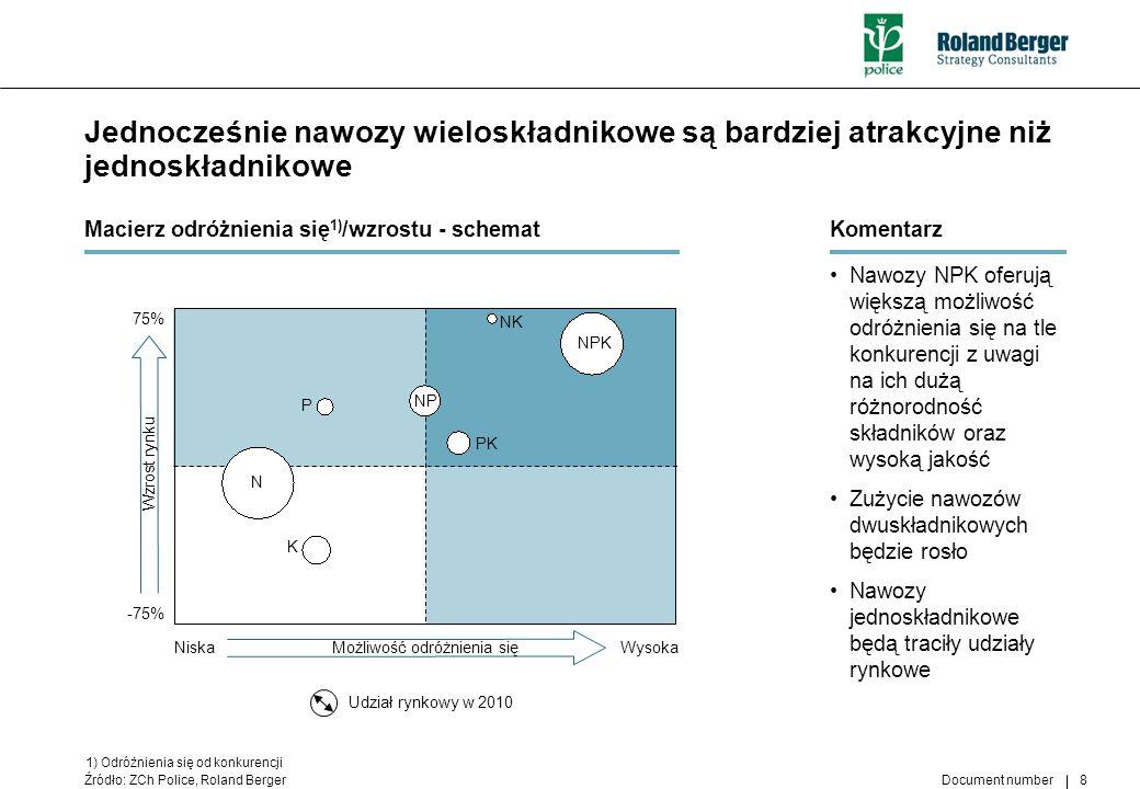 Document number 8 NiskaWysoka 75% -75% Możliwość odróżnienia się Wzrost rynku Jednocześnie nawozy wieloskładnikowe są bardziej atrakcyjne niż jednoskł