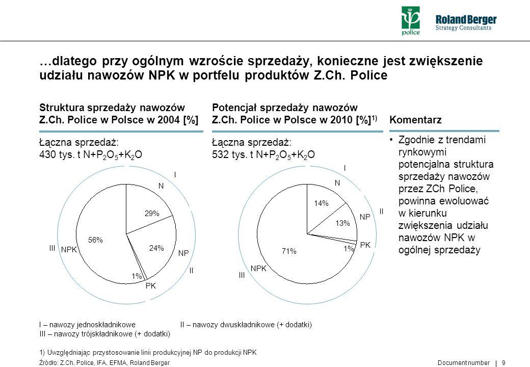Document number 9 …dlatego przy ogólnym wzroście sprzedaży, konieczne jest zwiększenie udziału nawozów NPK w portfelu produktów Z.Ch. Police Źródło: Z