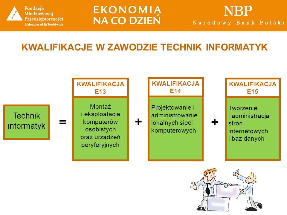 KWALIFIKACJE W ZAWODZIE TECHNIK INFORMATYK Technik informatyk = Montaż i eksploatacja komputerów osobistych oraz urządzeń peryferyjnych Projektowanie