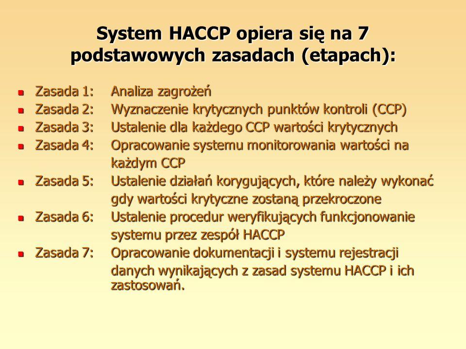 System HACCP opiera się na 7 podstawowych zasadach (etapach): Zasada 1:Analiza zagrożeń Zasada 1:Analiza zagrożeń Zasada 2:Wyznaczenie krytycznych pun
