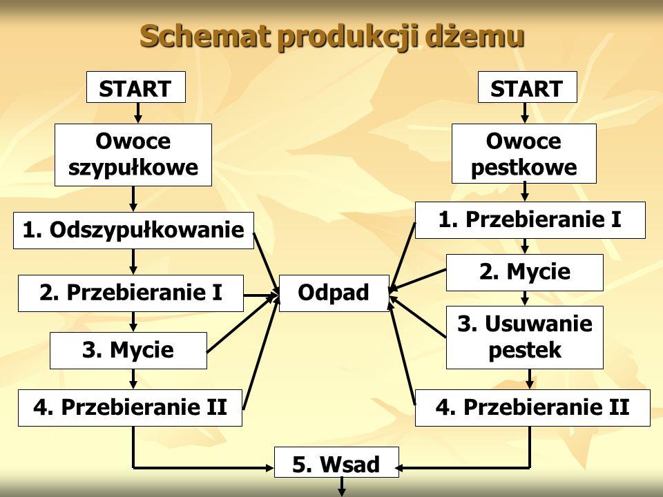 Schemat produkcji dżemu START Owoce szypułkowe 1. Odszypułkowanie 2. Przebieranie I 3. Mycie 4. Przebieranie II 5. Wsad Odpad Owoce pestkowe 1. Przebi