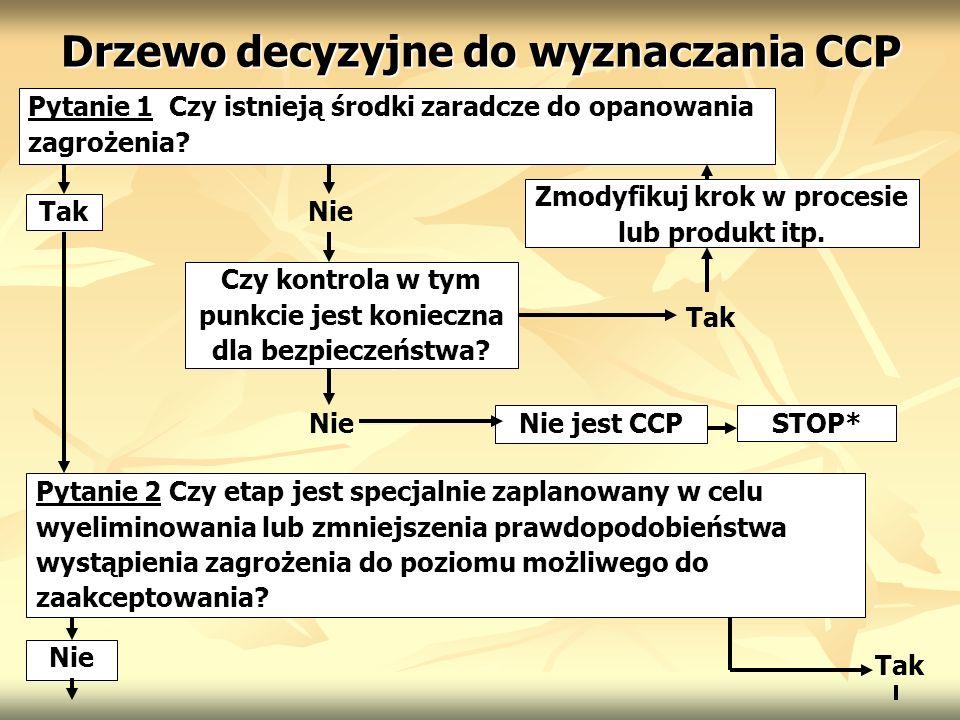 Drzewo decyzyjne do wyznaczania CCP Pytanie 1 Czy istnieją środki zaradcze do opanowania zagrożenia? Tak Zmodyfikuj krok w procesie lub produkt itp. C