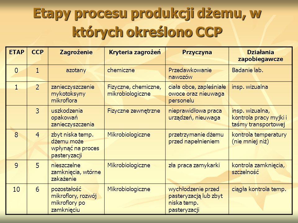 Etapy procesu produkcji dżemu, w których określono CCP ETAPCCPZagrożenie Kryteria zagrożeń Przyczyna Działania zapobiegawcze 01azotanychemiczne Przeda