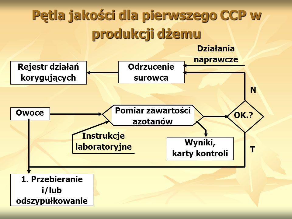 Pętla jakości dla pierwszego CCP w produkcji dżemu Rejestr działań korygujących Odrzucenie surowca Działania naprawcze Owoce Pomiar zawartości azotanó