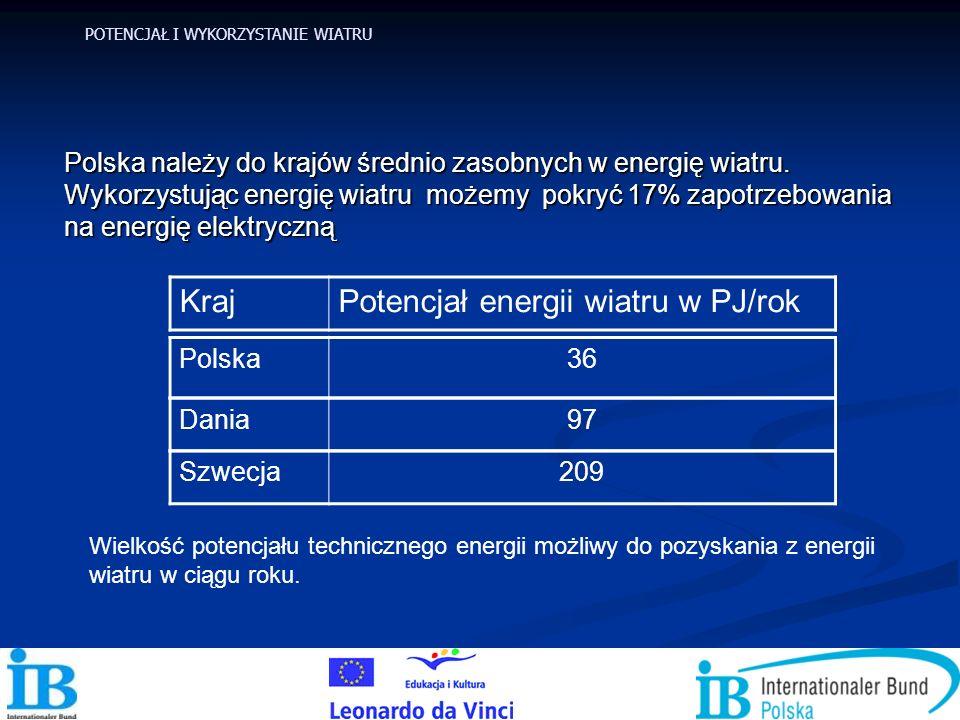 Polska należy do krajów średnio zasobnych w energię wiatru. Wykorzystując energię wiatru możemy pokryć 17% zapotrzebowania na energię elektryczną Dani