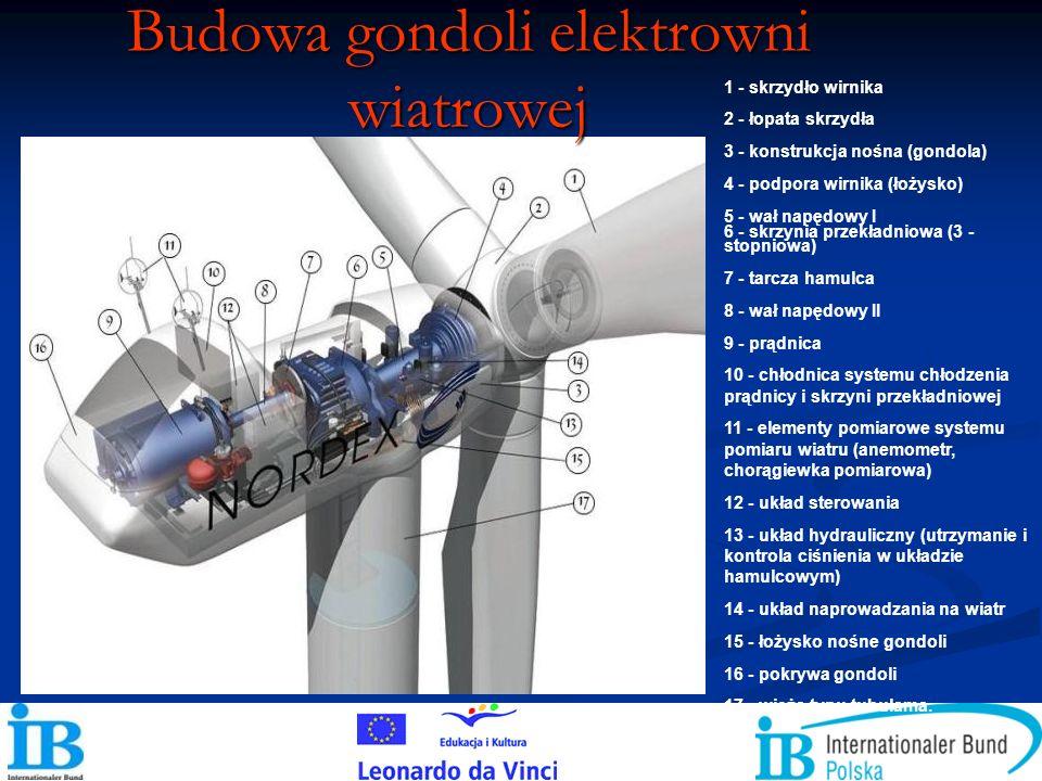 1 - skrzydło wirnika 2 - łopata skrzydła 3 - konstrukcja nośna (gondola) 4 - podpora wirnika (łożysko) 5 - wał napędowy I 6 - skrzynia przekładniowa (