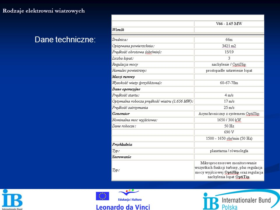 Dane techniczne: Rodzaje elektrowni wiatrowych