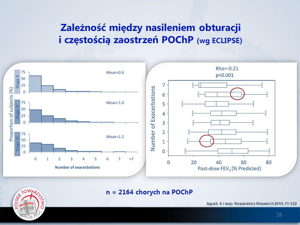 Zależność między nasileniem obturacji i częstością zaostrzeń POChP (wg ECLIPSE) Agusti A i wsp. Respiratory Research 2010, 11:122 n = 2164 chorych na
