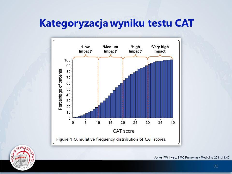 Kategoryzacja wyniku testu CAT Jones PW i wsp. BMC Pulmonary Medicine 2011;11:42 32