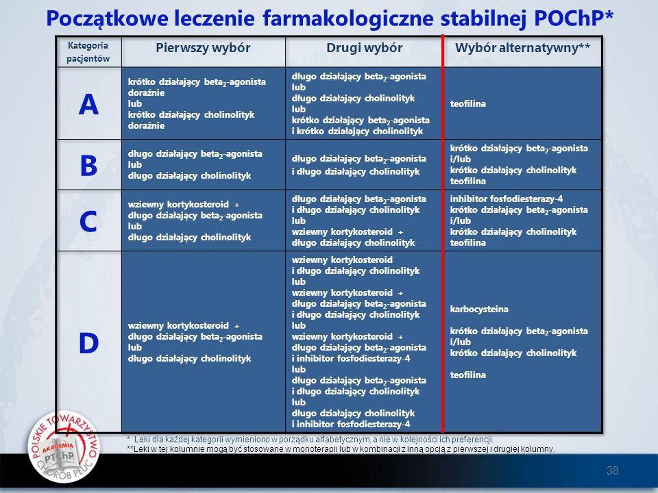 Początkowe leczenie farmakologiczne stabilnej POChP* * Leki dla każdej kategorii wymieniono w porządku alfabetycznym, a nie w kolejności ich preferenc