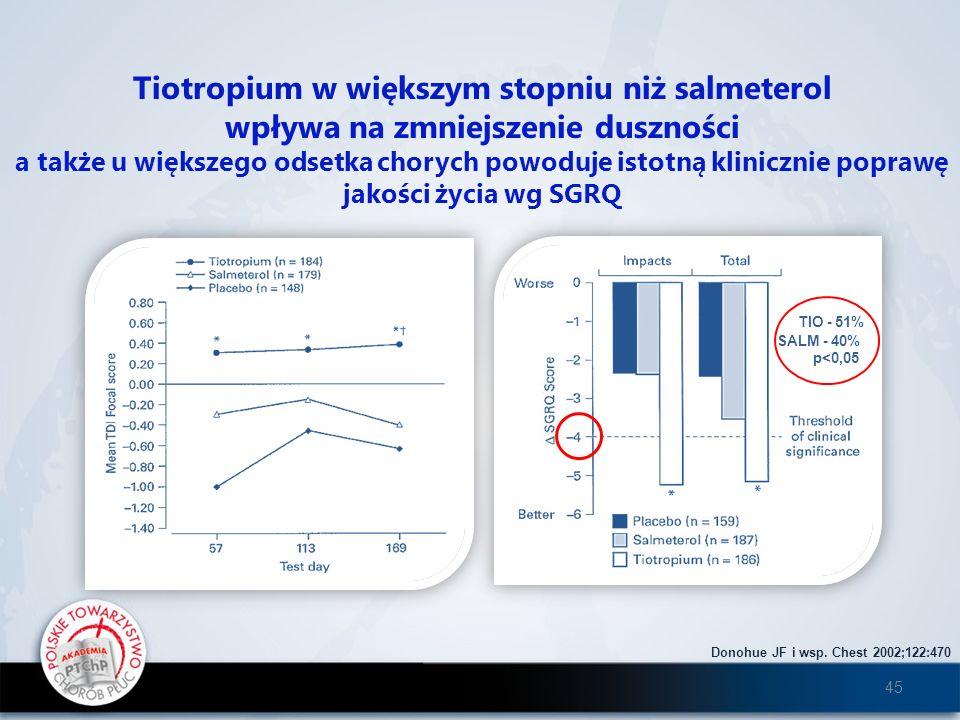 Tiotropium w większym stopniu niż salmeterol wpływa na zmniejszenie duszności a także u większego odsetka chorych powoduje istotną klinicznie poprawę