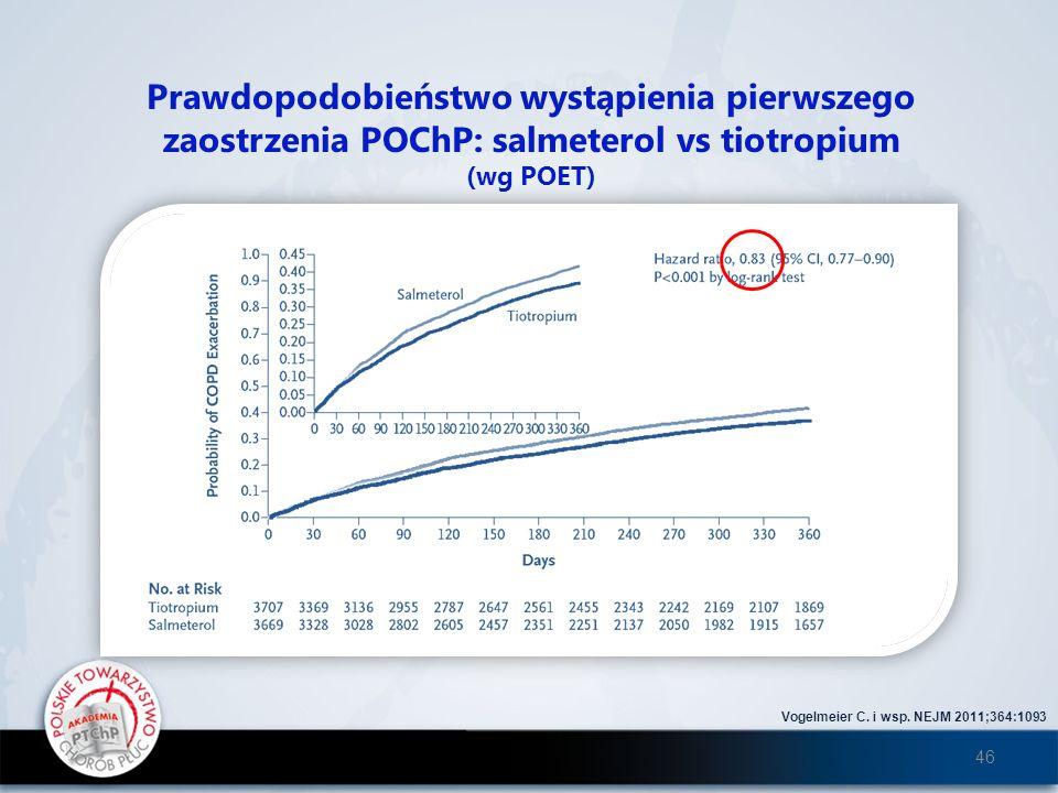 Prawdopodobieństwo wystąpienia pierwszego zaostrzenia POChP: salmeterol vs tiotropium (wg POET) Vogelmeier C. i wsp. NEJM 2011;364:1093 46