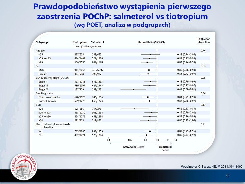 Prawdopodobieństwo wystąpienia pierwszego zaostrzenia POChP: salmeterol vs tiotropium (wg POET, analiza w podgrupach) Vogelmeier C. i wsp. NEJM 2011;3