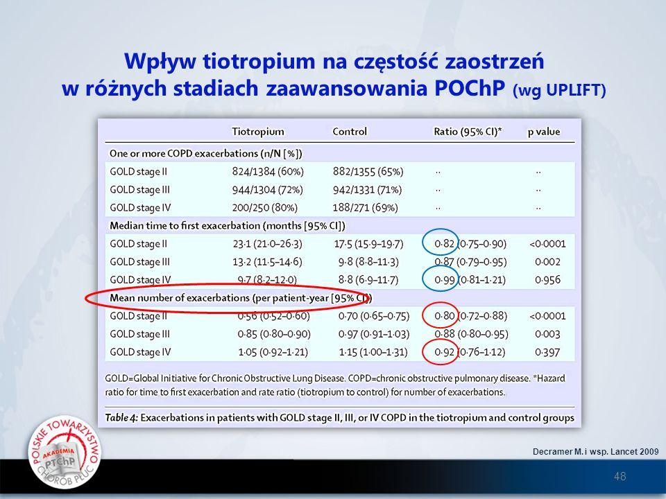 Decramer M. i wsp. Lancet 2009 Wpływ tiotropium na częstość zaostrzeń w różnych stadiach zaawansowania POChP (wg UPLIFT) 48