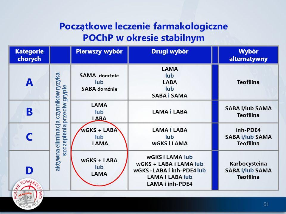 Początkowe leczenie farmakologiczne POChP w okresie stabilnym Kategorie chorych Pierwszy wybórDrugi wybórWybór alternatywny A SAMA doraźnie lub SABA d
