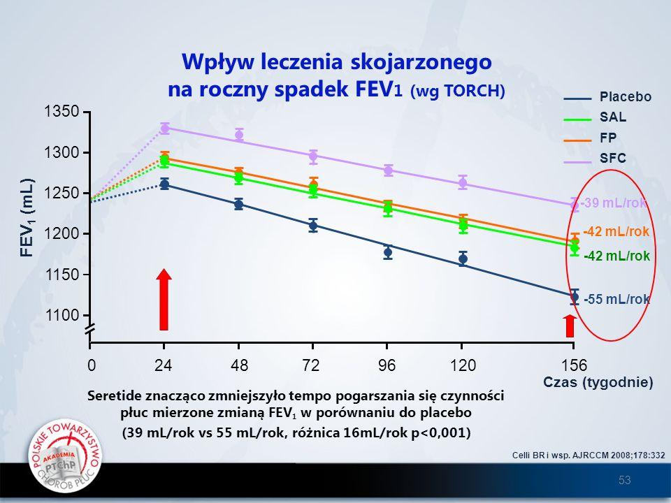 Wpływ leczenia skojarzonego na roczny spadek FEV 1 (wg TORCH) Celli BR i wsp. AJRCCM 2008;178:332 Seretide znacząco zmniejszyło tempo pogarszania się