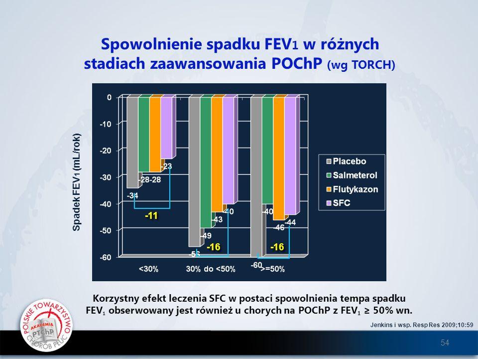 -11 -16 Jenkins i wsp. Resp Res 2009;10:59 Spowolnienie spadku FEV 1 w różnych stadiach zaawansowania POChP (wg TORCH) Spadek FEV 1 (mL/rok) Korzystny